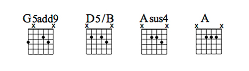 Guitar chord sheet - G5add9 - D5/B - Asus4 - A